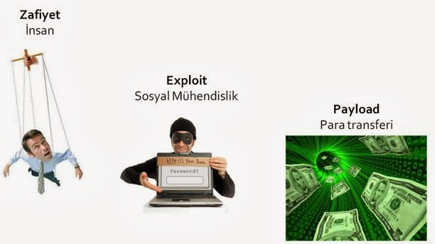 vulnerability-exploit-and-payload-concepts-in-penetration-testing-01