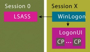 working-principle-of-tools-wce-and-mimikatz-that-obtains-clear-text-passwords-on-windows-session-05