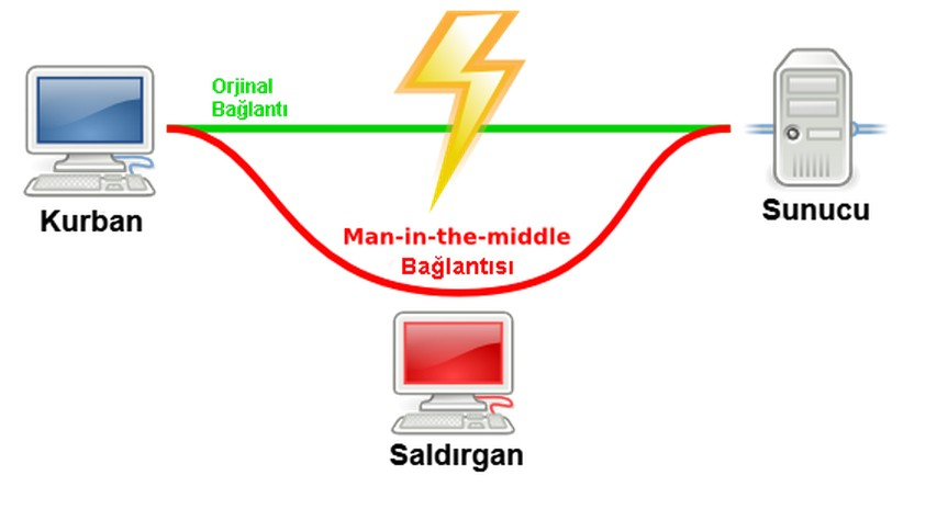 ssl-man-in-the-middle-attack-using-ssl-strip-tool-01