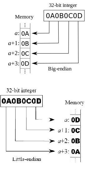 before-exploitation-part-2-x86-architecture-and-registers-02