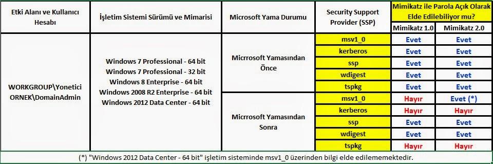 Şekil - 8: Microsoft güncellemelerinin incelenmesine ait tablo