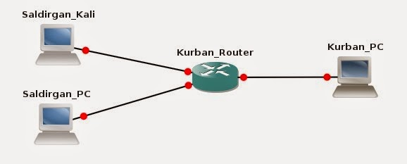 preparing-and-configuring-virtual-router-using-gns3-01