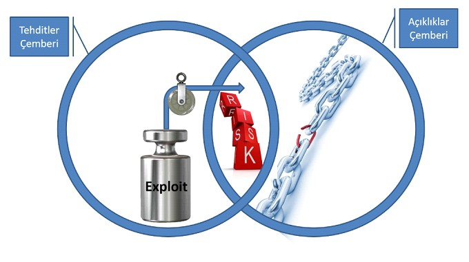 Şekil - 1: Bilgi Güvenliği Temel Prensipleri