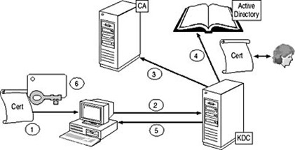 smart-card-authentication-on-microsoft-environment-01