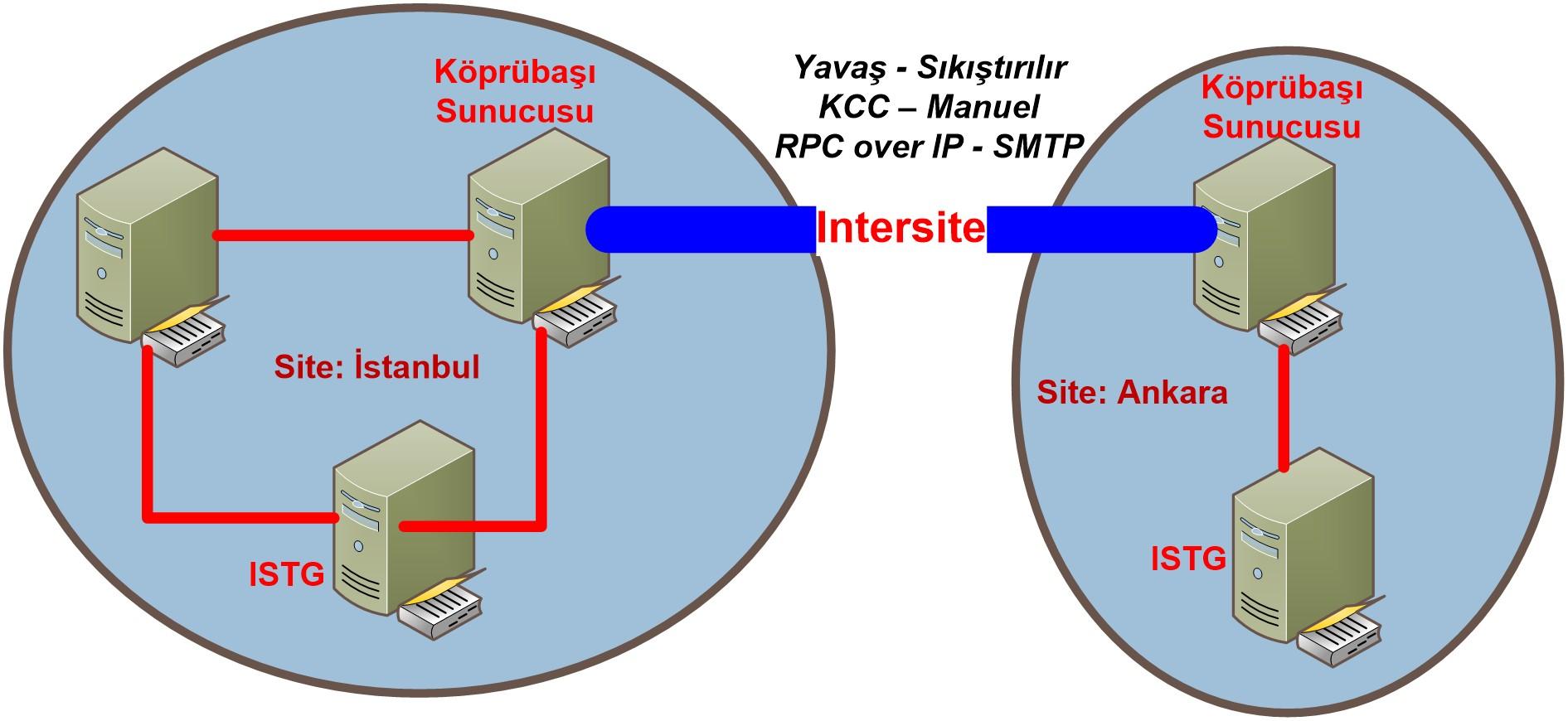 Şekil - 3: Site'lar Arası Replikasyon (Intersite Replication)