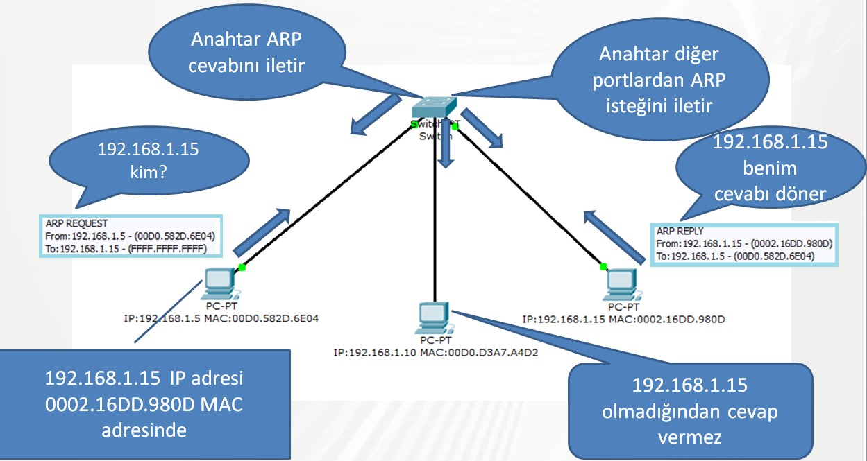 address-resolution-protocol-arp-on-computer-networks-07