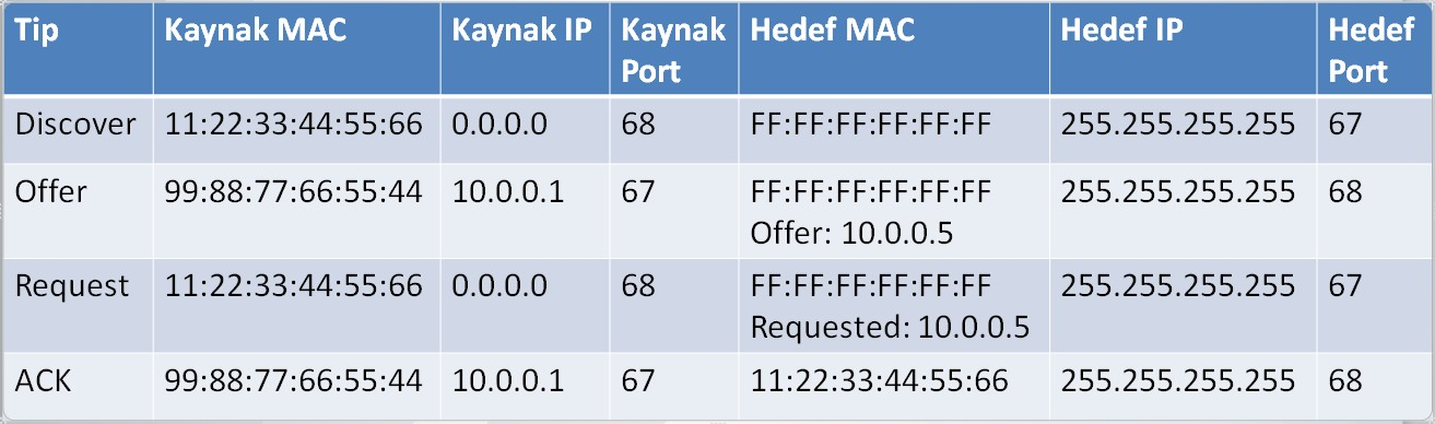 dynamic-host-configuration-protocol-dhcp-on-computer-networks-10