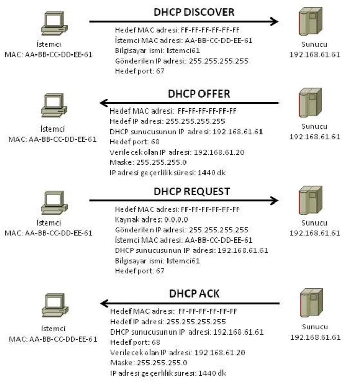 dynamic-host-configuration-protocol-dhcp-on-computer-networks-11