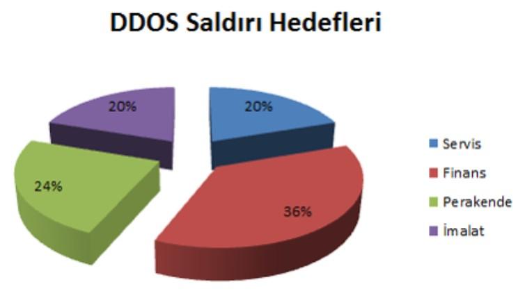 DDOS Saldırılarının Hedeflediği Sektörler