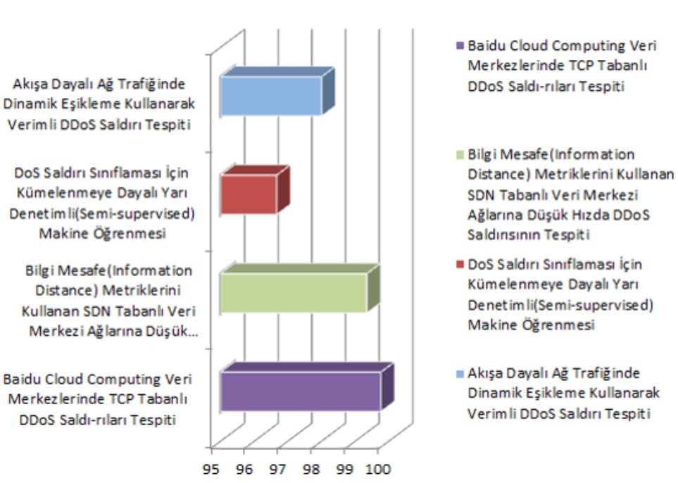 DDOS Saldırı Tespit Çalışmalarının Karşılaştırılması
