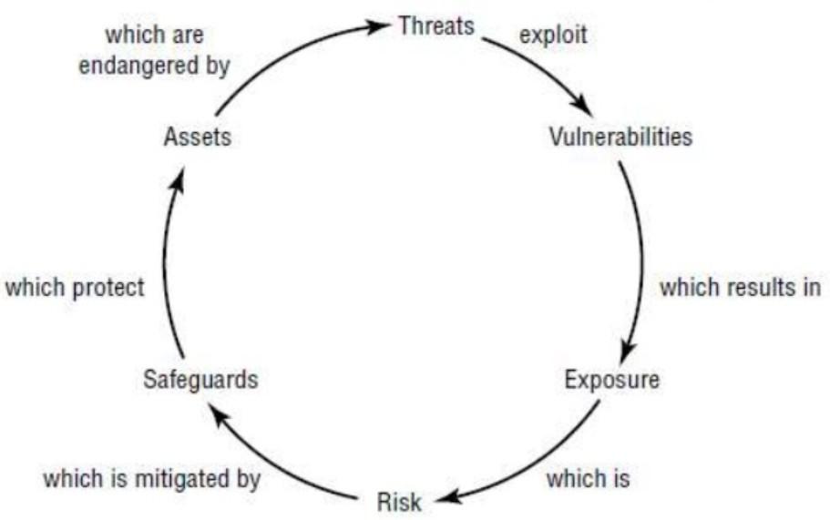 Risk Unsurları