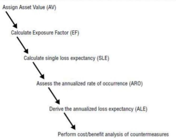 Nicel (Quantitative) Risk Analizi Adımları