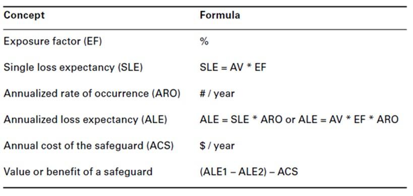 Nicel( Quantitative) Risk Analizi Formülleri