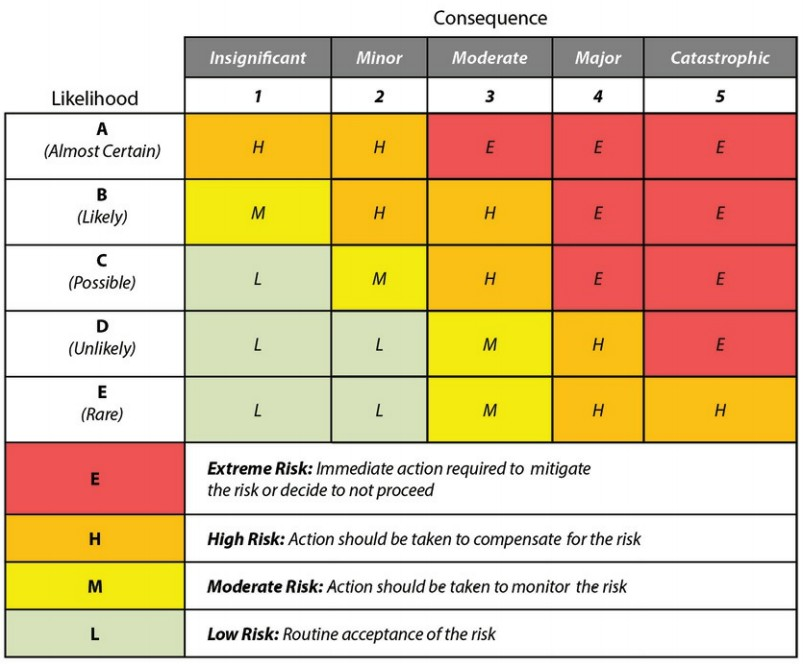 Risk Analiz Matrisi