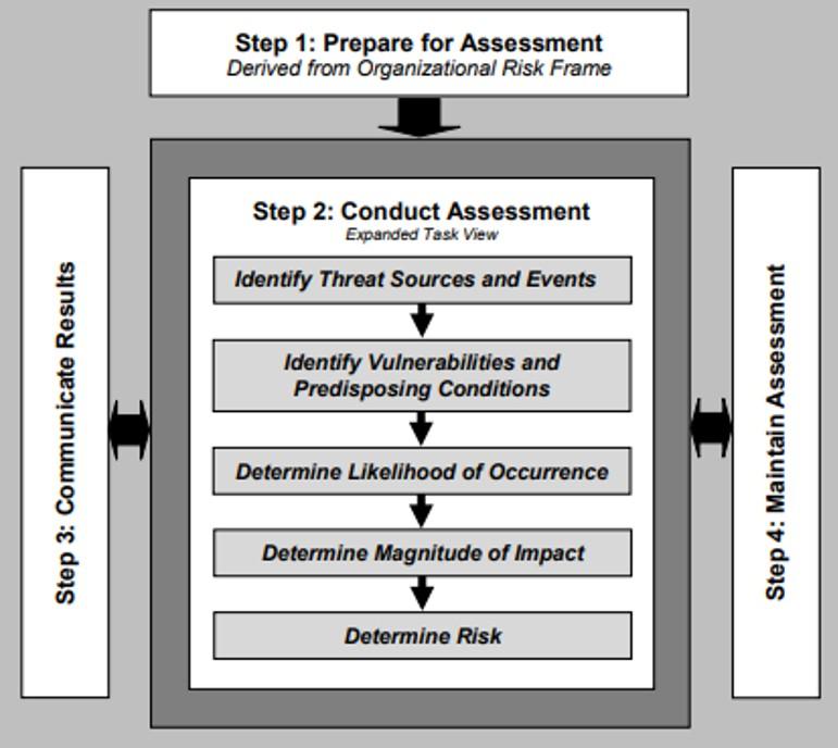 NIST 800-30 Risk Değerlendirme Adımları